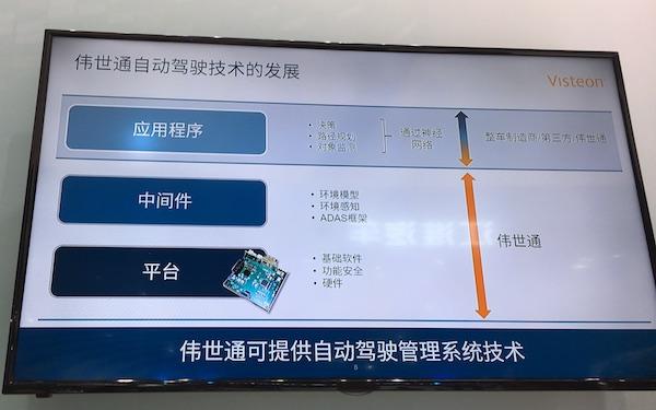 伟世通自动驾驶技术发展方向(一)