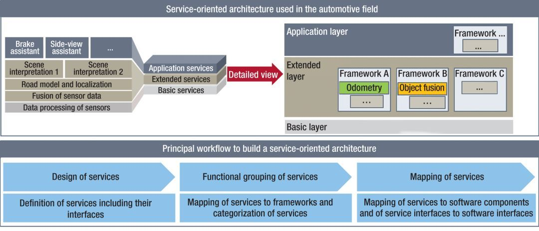 图4,面向服务的架构将帮助BMW掌握日益复杂的E/E功能网络