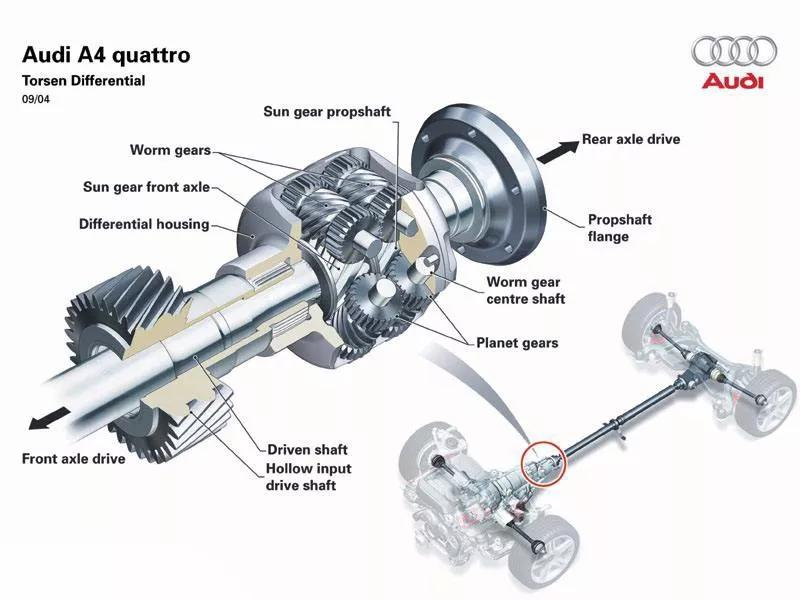奥迪Q5L没了全时四驱,却成了技术的进步?