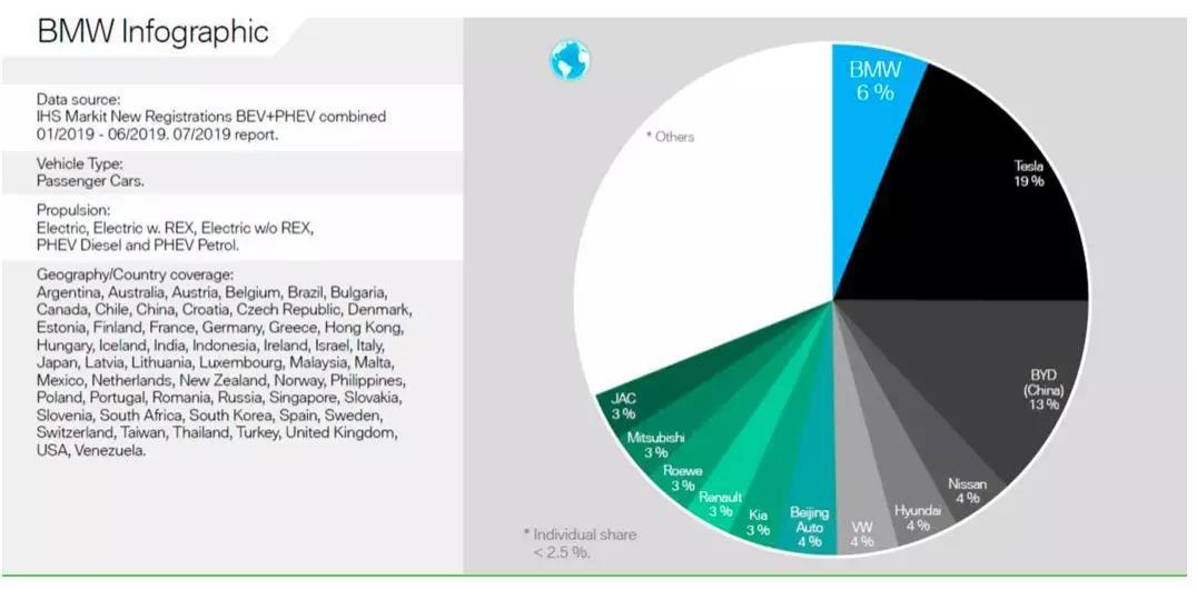全球电动车市场,特斯拉以19%的占有率排名第一