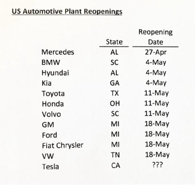 美国汽车工厂复工时间表,唯独特斯拉是问号