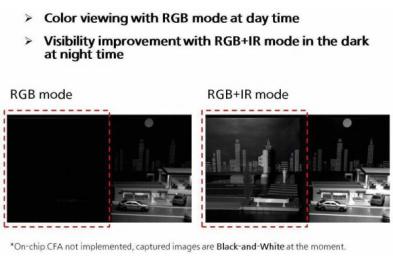 """松下新图像传感器低成本实现""""夜视""""功能"""