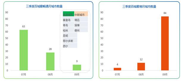 乌鲁木齐工作日有6个时段拥堵居全国首位,广州有7个时段