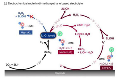 MIT及丰田研究碘化锂及锂空气电池