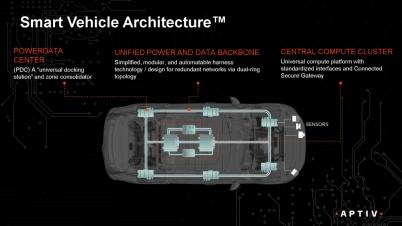 安波福发布智能汽车架构