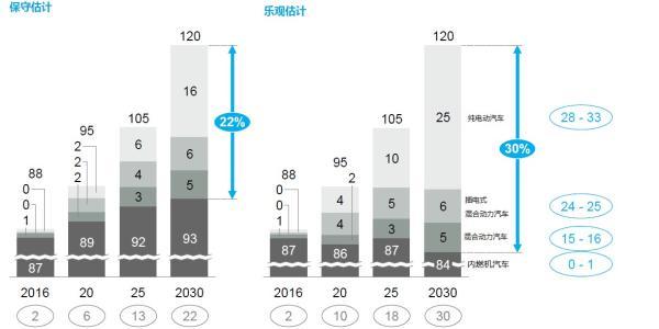 2030年前全球电动车增长估计。数据来源:麦肯锡咨询公司