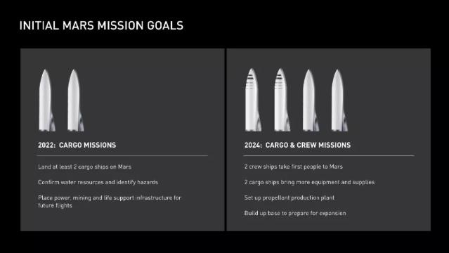 初始火星计划目标