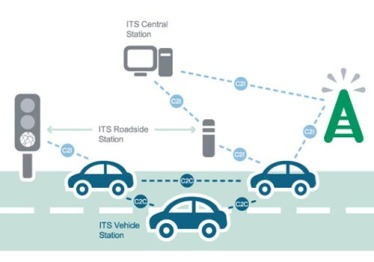 中国正式启动车车通信LTE-V技术频率划分研究试验工作