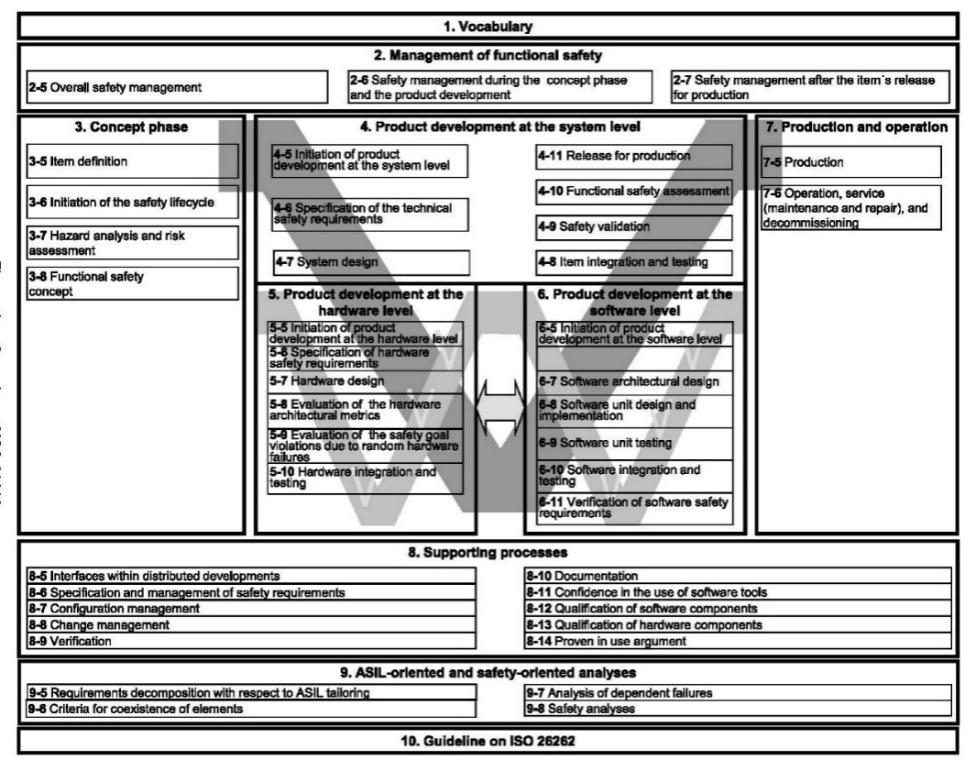 ISO26262功能安全V模型(来源:ISO 26262)