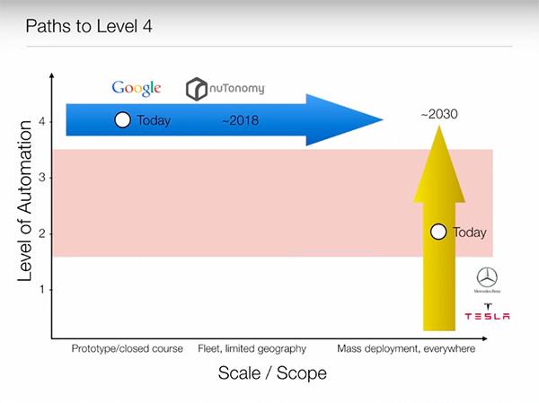 实现Level4的两条路径
