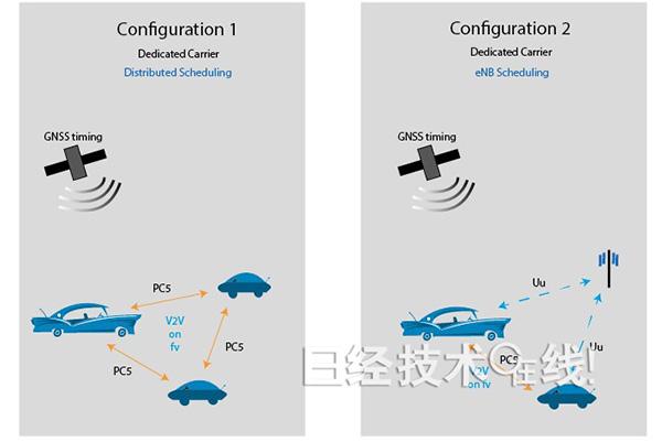3GPP完成车联网第一版标准化规范