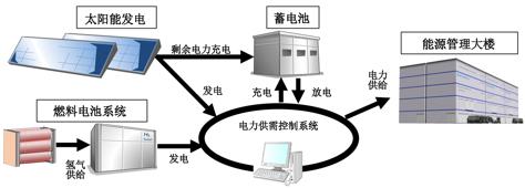 乐虎国际lehu66实现能源的有效供给