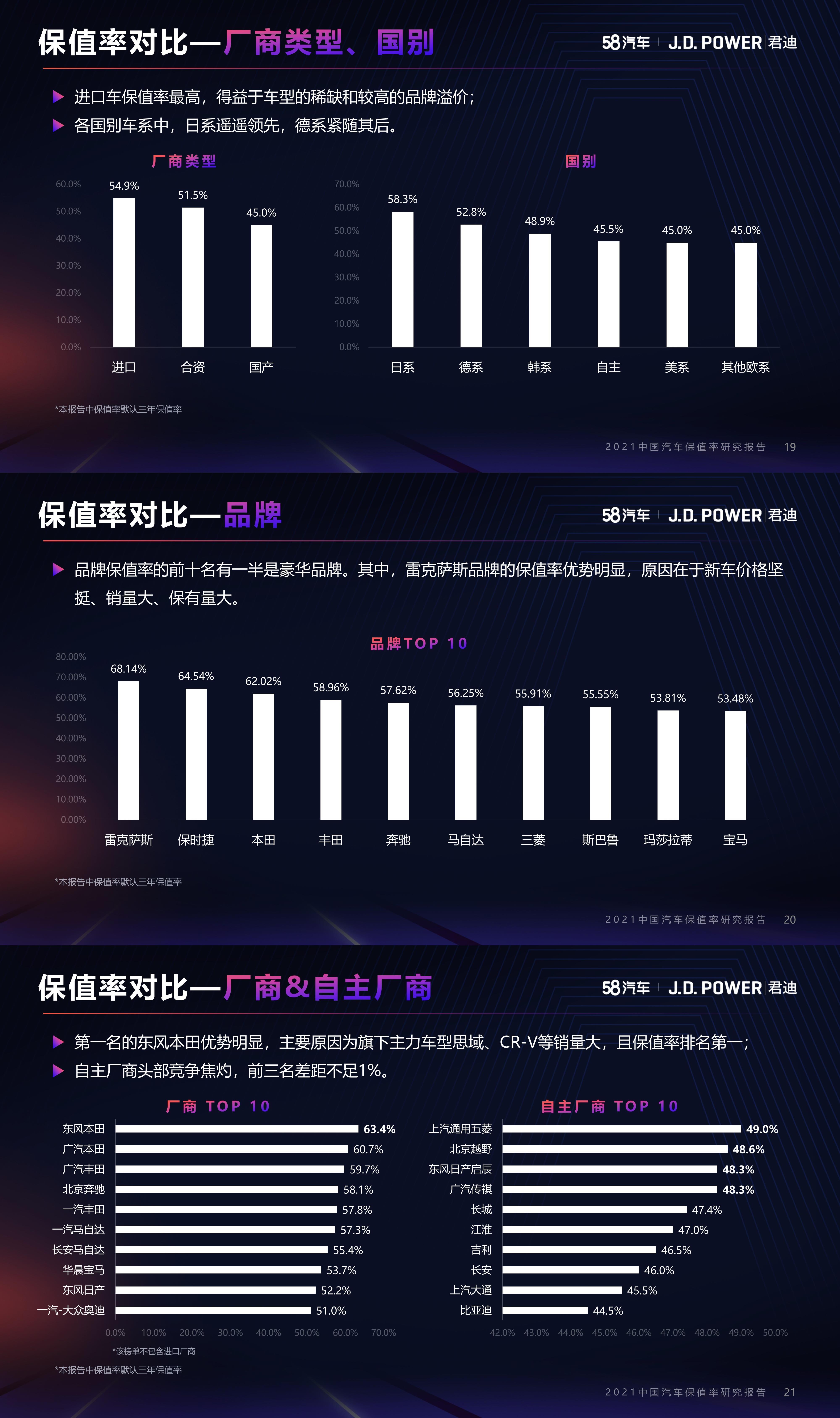 2021中国汽车保值率研究:日系车保值率稳居第一,自主品牌保值率向上