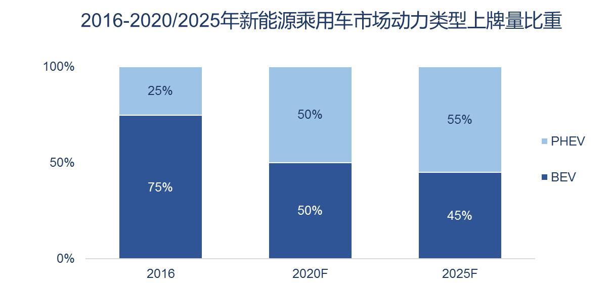 图表5. 中国新能源乘用车细分市场结构走势