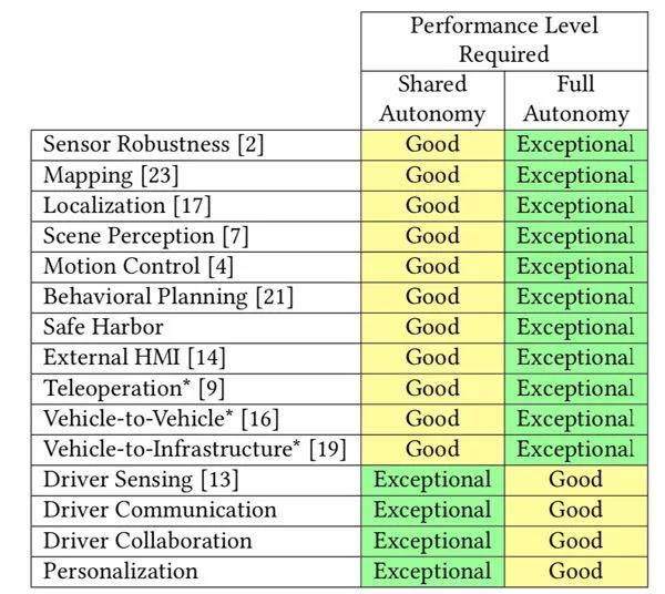 表 I 「人机共驾」和「全自动驾驶」这两种路径中涉及的技术,包括用于大规模量产时对每项技术表现的等级要求 | MIT