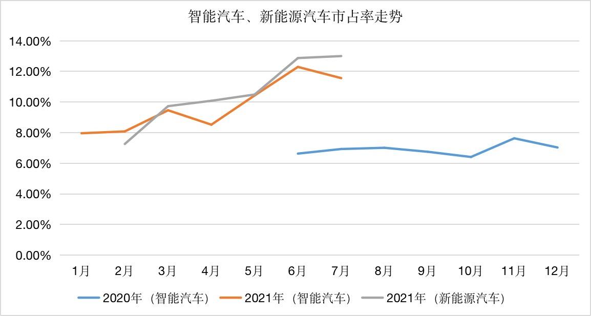 7月智能汽车销量榜|L2辅助驾驶车型月销接近20万辆