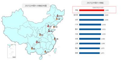 高德地图发布2017年第三季度中国主要城市交通分析报告
