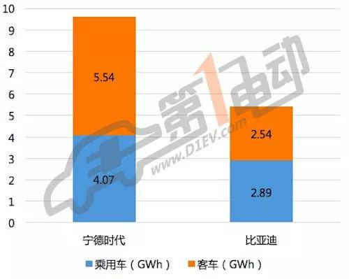 2017年宁德时代和比亚迪动力电池供应量对比(未包含专用车)