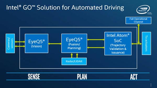 全新英特尔GO多芯片自动驾驶开发平台对感知、决策和执行板块的支持
