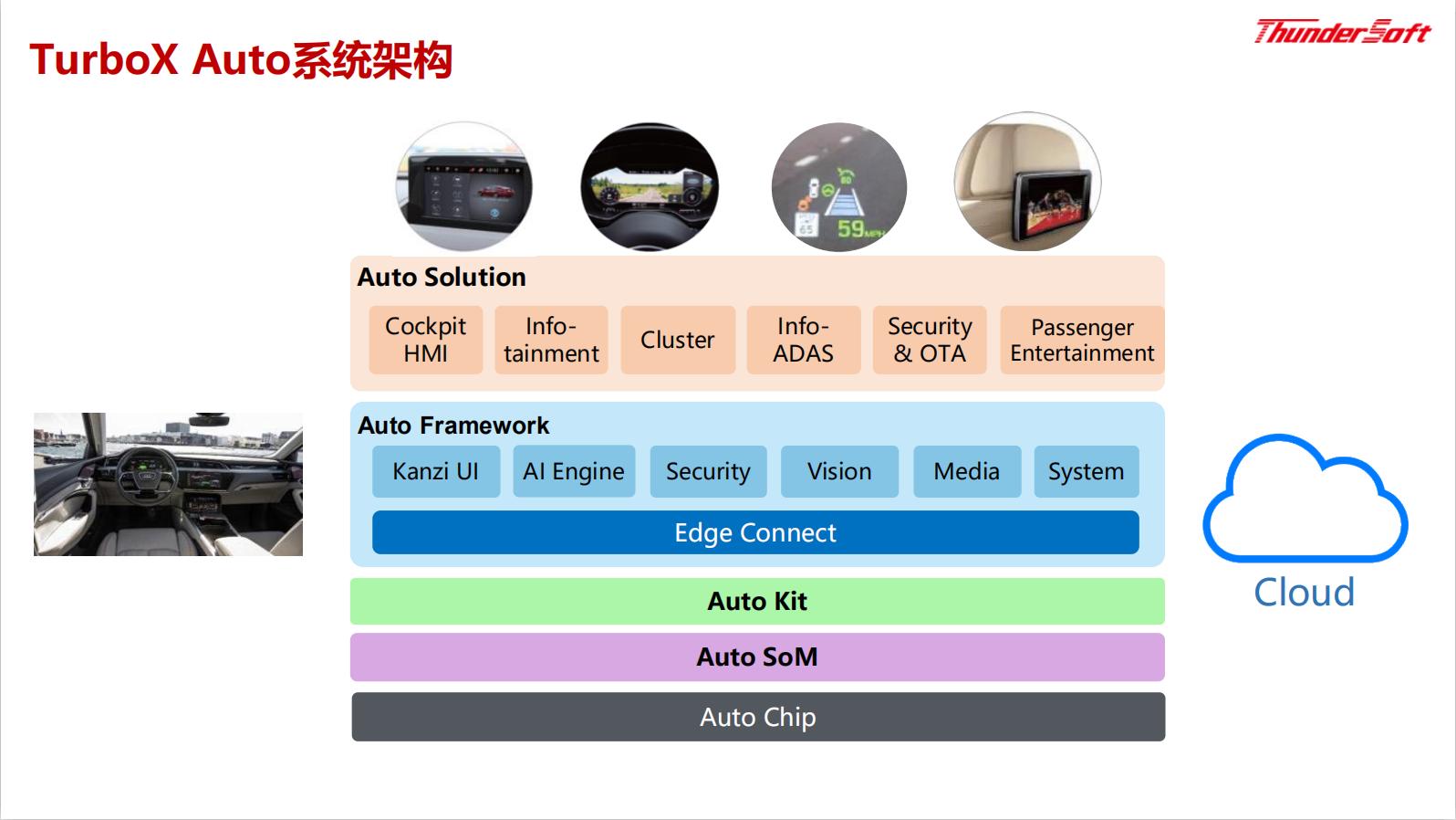 TurboX Auto系统架构