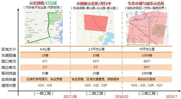 奇瑞V2X示范场地建设规划