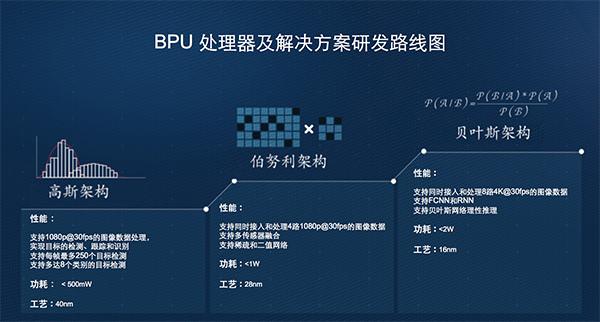 地平线BPU芯片研发线路图
