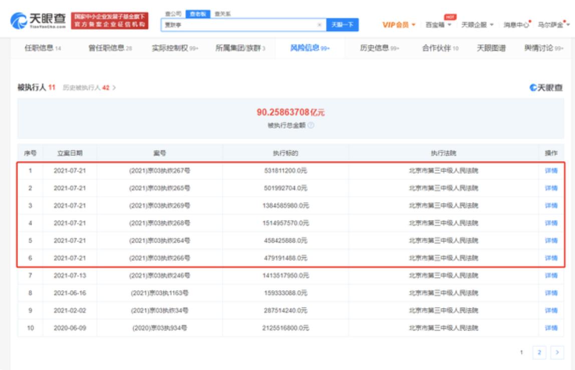贾跃亭新增被强制执行超40亿 累计被执行总额已超90亿元