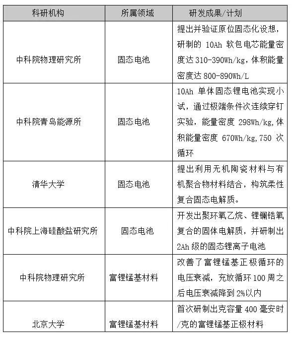 科研机构下一代动力电池研发现状(来源:机构官网、媒体报道)