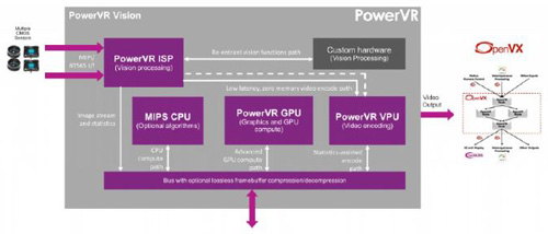 PowerVR Series7 GPU示意图