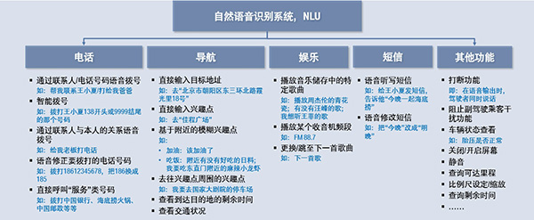 自然語音識別功能展示圖