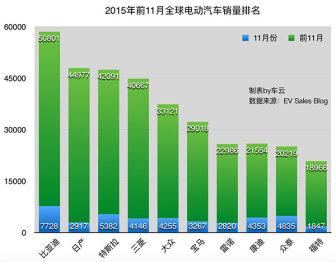 全球电动车销量TOP10,比亚迪首超日产排名第一