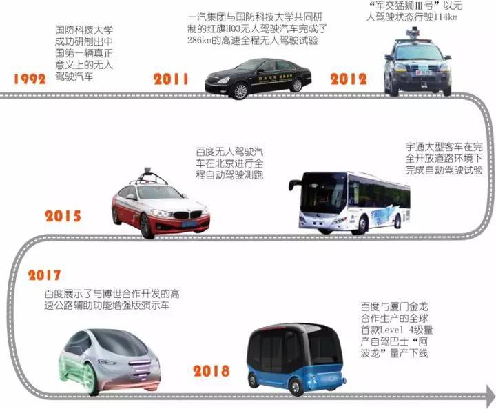 国内无人驾驶汽车发展图谱