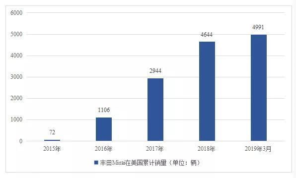 表5. 丰田Mirai在美国的燃料电池汽车销量  资料来源:carsalesbase.com,香橙会研究院整理