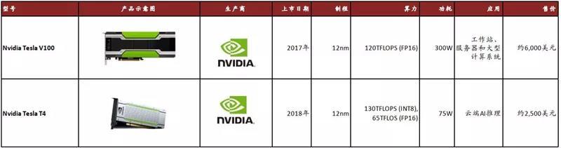 Nvidia 最新一代数据中心用 Tesla GPU