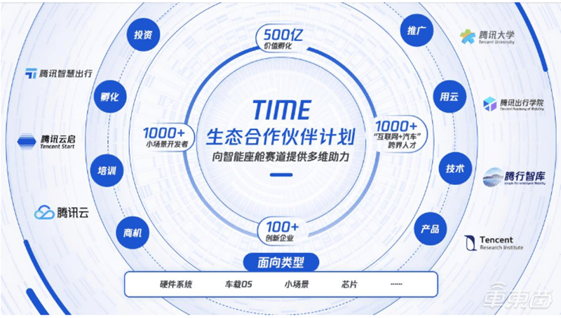TIME计划