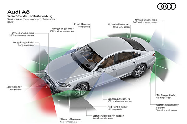 A8自动驾驶技术采用的多种传感器
