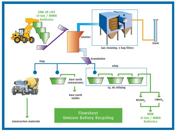 Umicore电池回收技术流程图