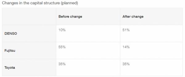 收购前后的股权变化