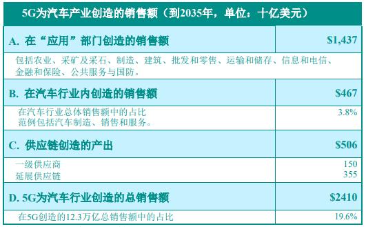 Source:IHS经济部/IHS技术部