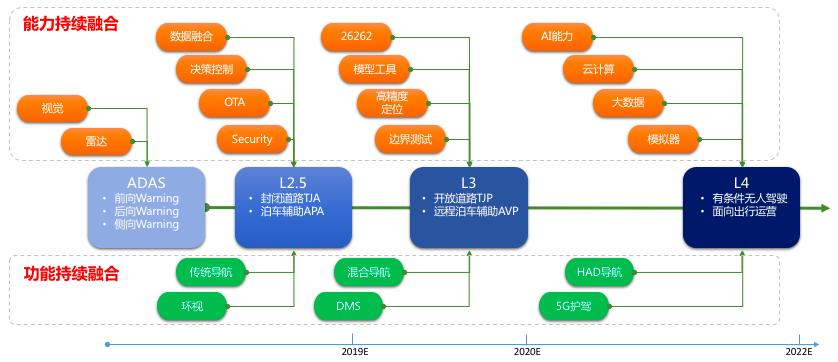 深圳逸行自动驾驶发展路线图