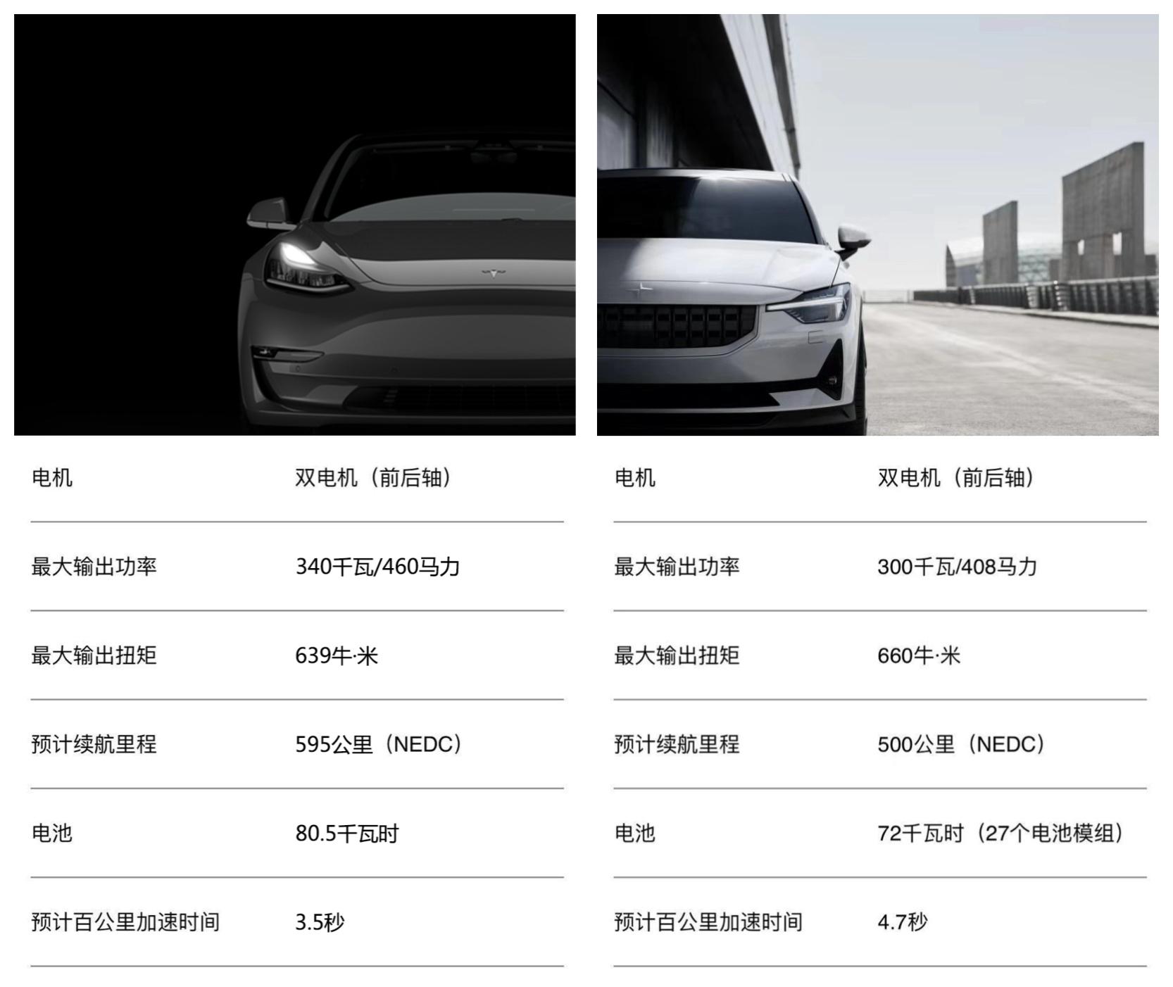 左侧为Model 3高性能版本的数据