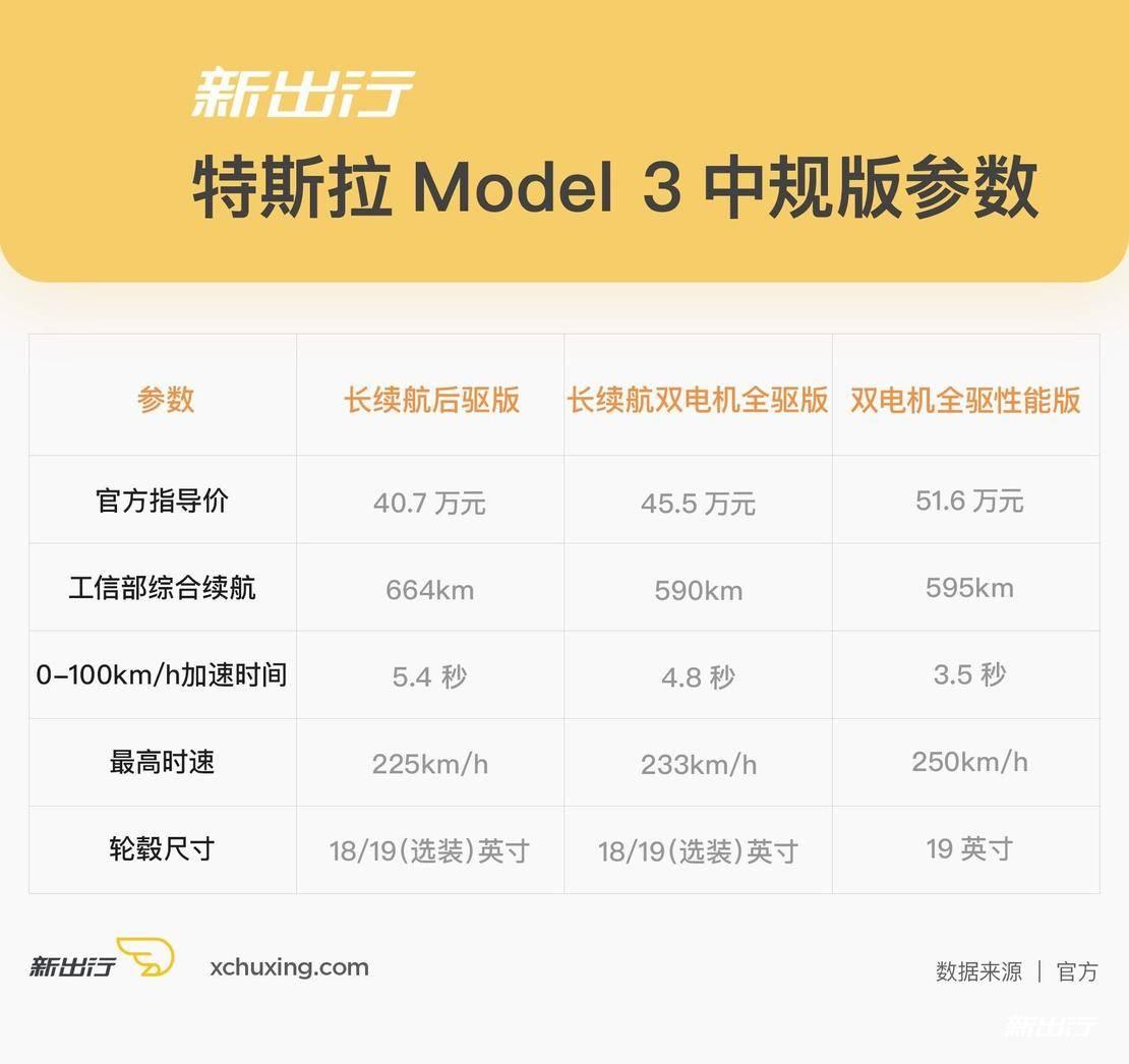 陪伴我们一路向北的正是 3.5s 的 Model 3 性能版