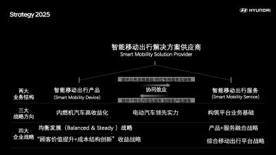 """现代汽车集团发布""""2025战略"""" 向智能移动出行解决方案供应商转型升级"""