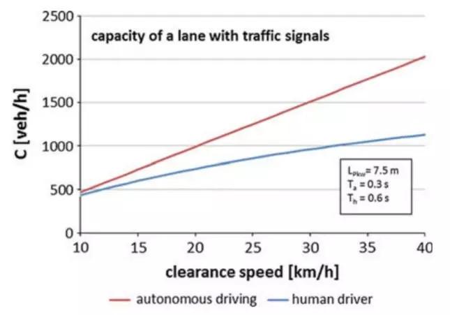 自动驾驶汽车将比人工驾驶实现更高效的交通流动 来源:Friedrich 2016
