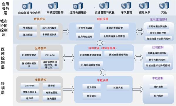5G自动驾驶分级框架图