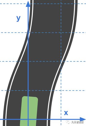 笛卡尔坐标系中的曲线车道