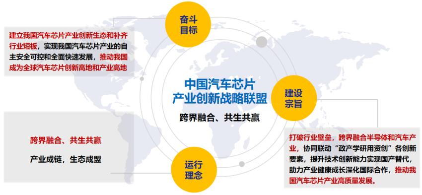 中国汽车芯片产业创新战略联盟在京成立