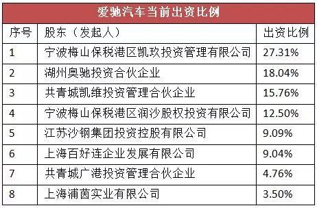 资料来源:截至2018年7月的工商信息