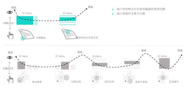 新版本系統大幅度減少了用戶控制跳轉的次數