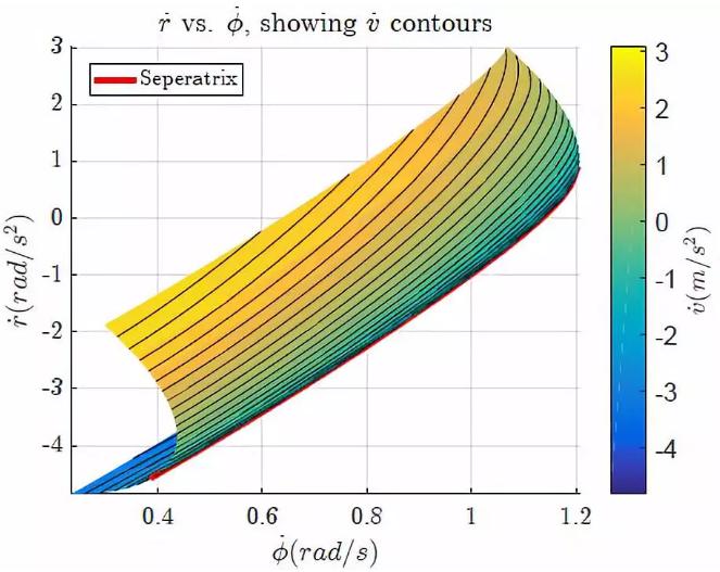 图6:沿车速微分等高线的横摆角加速度vs航向角速度